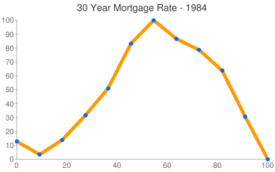 Maine Mortgage Rates